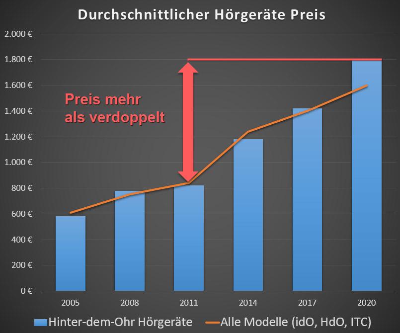 Durchschnittlicher Hörgeräte Preis