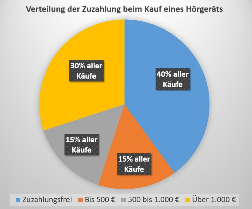 Hörgeräte Preise